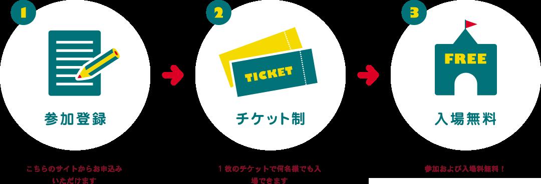 参加登録・チケット制・入場無料